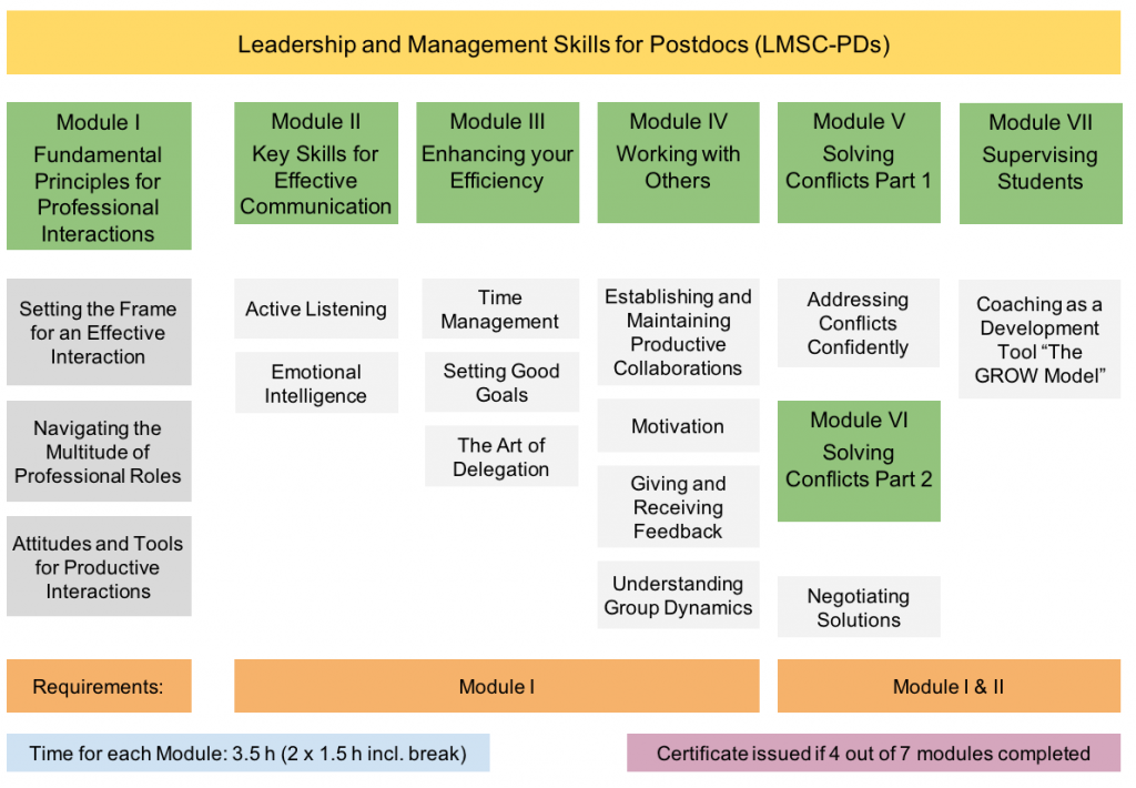 hfp-consulting Leadership and Management Postdocs
