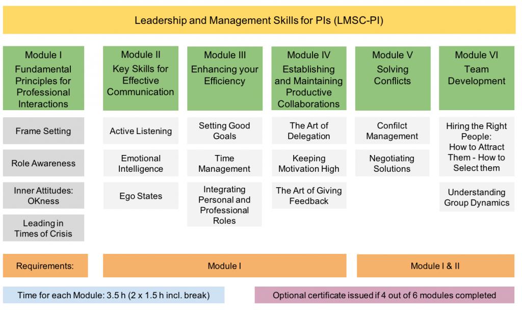 hfp-consulting LMSC-PI