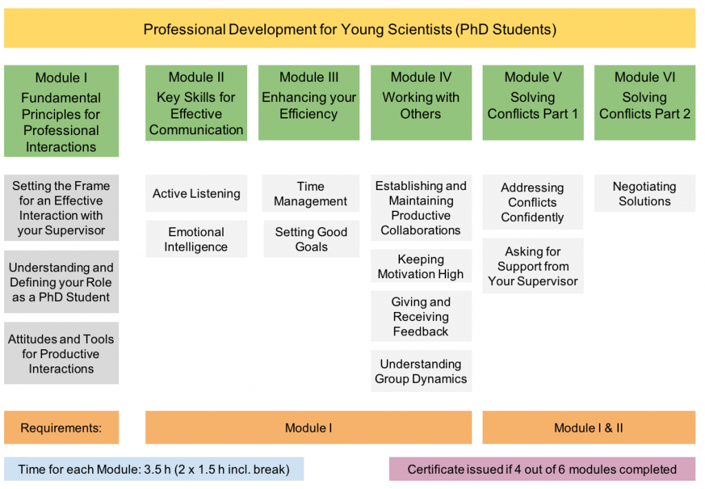 hfp-consulting - Professional Development for Young Scientist s